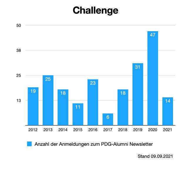 zwischenstand-alumni-anmeldungen-6-2021